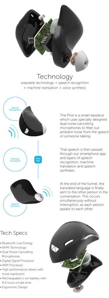 Smart Earpiece Instant language Translator