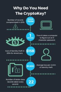 Why CryptoKey