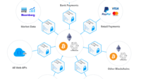 SmartContract ChainLink: Bridging smart contracts seamlessly