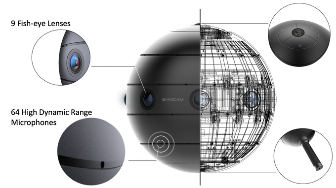 SONICAM: Affordable pro-level VR camera