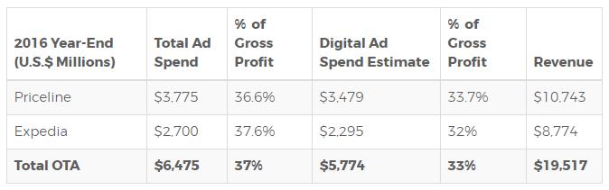 Source: Company Filings, Skift Estimates