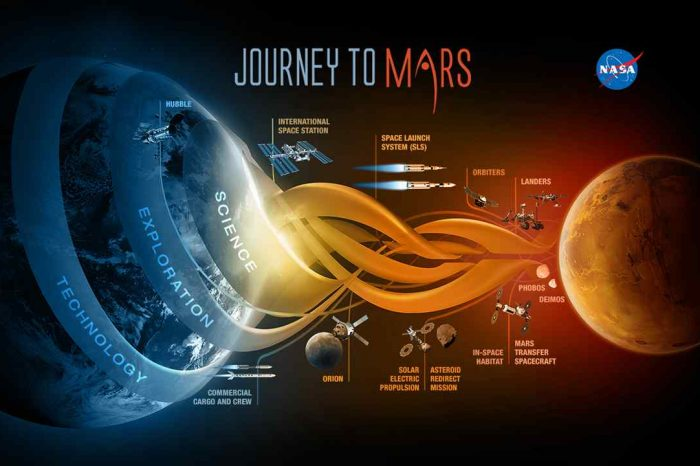 NASA's Journey to Mars: NASA ready to go on the first-ever mission to exploring Mars' deep interior