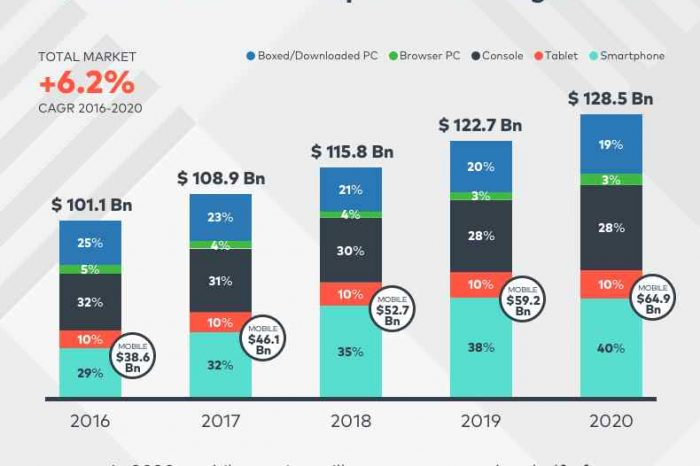 Global mobile gaming revenue is expected to reach $64 billion in 2020; over 50% of total games market [Infographic]