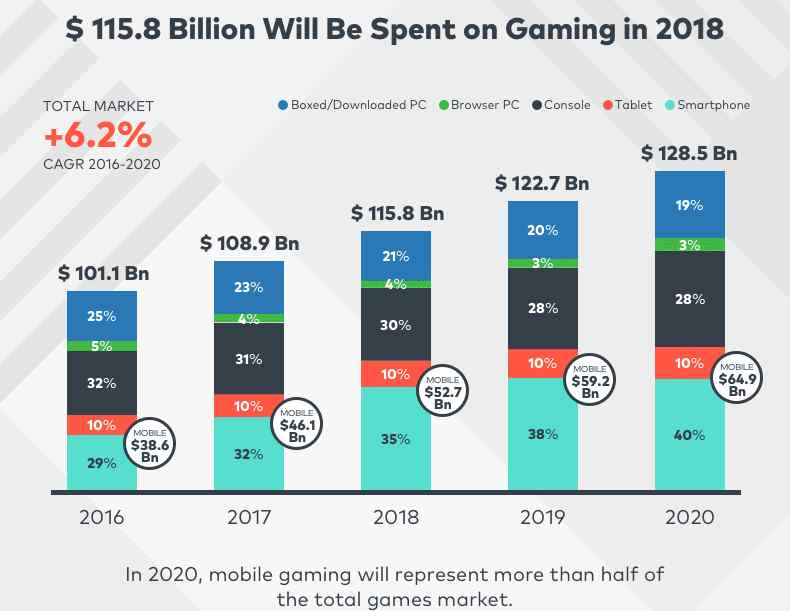 Global-mobile-gaming-revenue.jpg