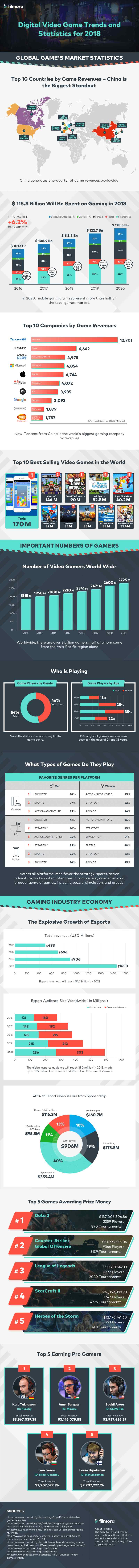 Global mobile gaming revenue is expected to reach $64 billion in