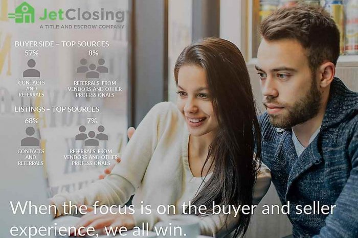 Digital title and settlement startup JetClosing raises $20 million Series A to accelerate real estate closing technology