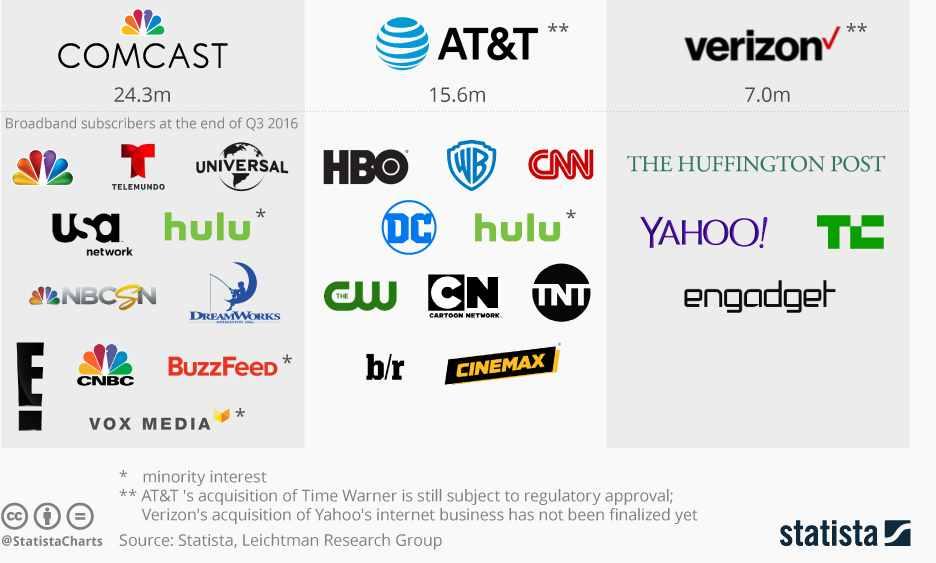 Comcast-Verizon-ATT.jpg