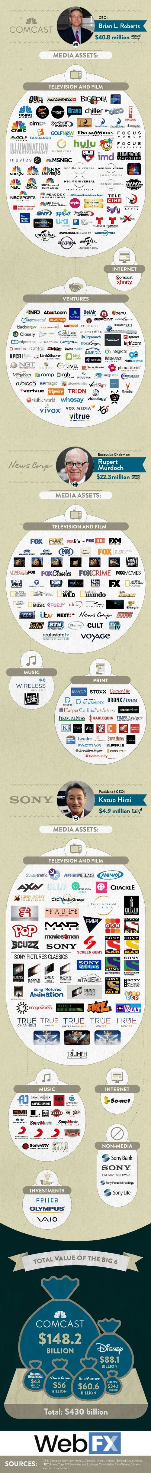 the-6-companies-that-own-almost-all-media2.jpg